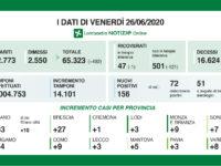 Bollettino regionale Lombardia del 26 giugno: 156 nuovi casi, 16 decessi e 492 guariti e dimessi