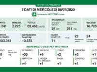 Bollettino regionale Lombardia dell'8 luglio: 71 nuovi casi, 12 decessi e 673 guariti