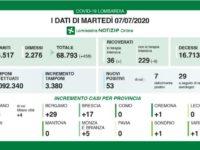 Bollettino regionale Lombardia del 7 luglio: 13 decessi e 458 guariti