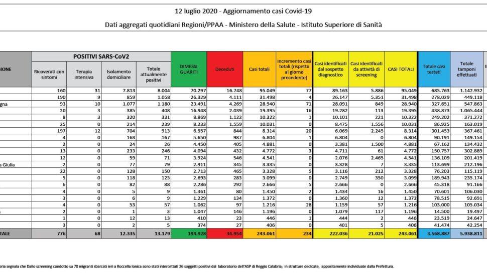 Bollettino nazionale del 12 luglio: 234 nuovi casi, 9 decessi e 349 guariti