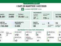 Bollettino regionale Lombardia del 14 luglio, mai così pochi nuovi casi. Tutti i dati