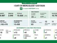Bollettino regionale Lombardia del 15 luglio: tutti i dati