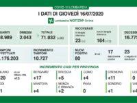Bollettino regionale Lombardia del 16 luglio: tutti i dati