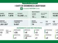 Bollettino regionale Lombardia del 26 luglio, terzo giorno consecutivo senza decessi