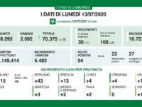 Coronavirus, bollettino regionale Lombardia del 13 luglio: tutti i dati