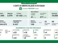 Bollettino regionale Lombardia dell'1 luglio: 109 nuovi casi, 6 decessi e 225 tra guariti e dimessi