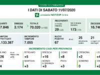 Bollettino regionale Lombardia dell'11 luglio, tutti i dati