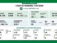 Bollettino regionale Lombardia del 17 luglio, tutti i dati