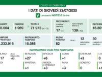 Bollettino regionale Lombardia del 23 luglio, tutti i dati