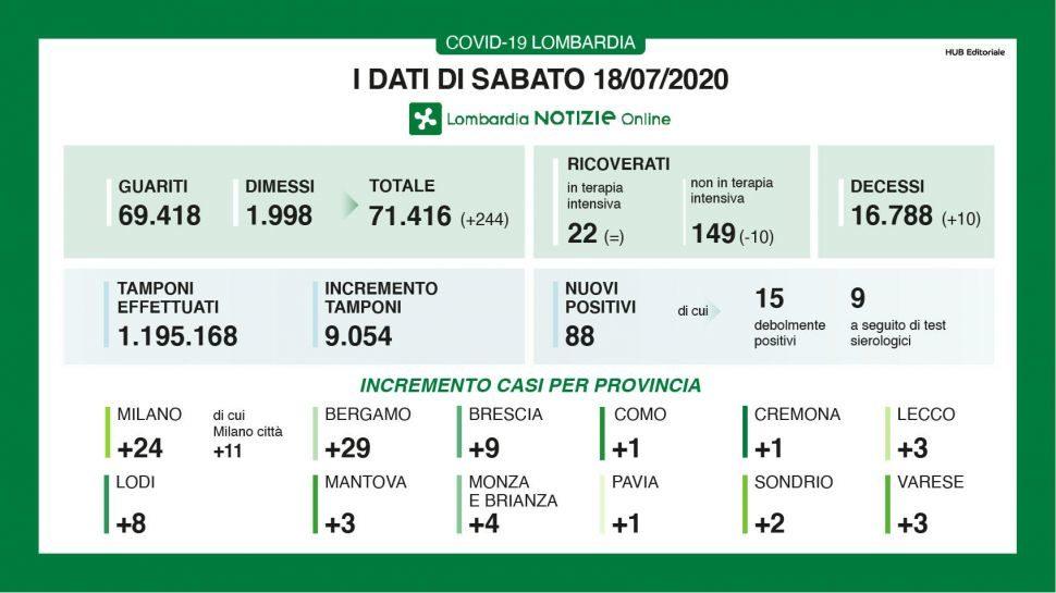Bollettino regionale Lombardia del 18 luglio, tutti i dati